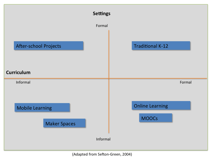 Informal Learning Scale
